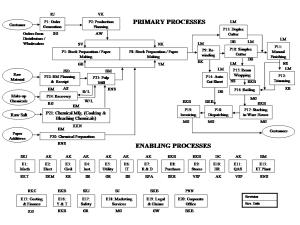 Global Process Flowchart