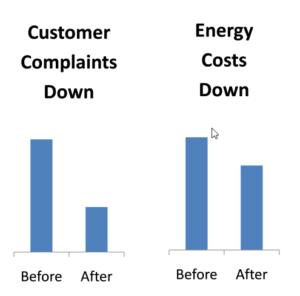 Customer Complaint Improvement