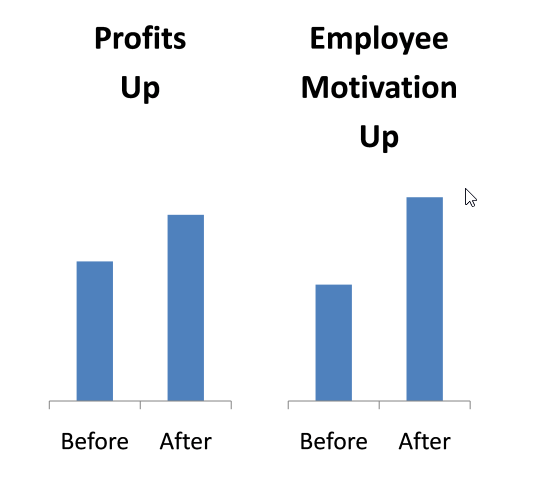case study about motivating employees Motivation of employees case study: motivation of employees is a process that is characterized with numerous methods that are utilized to encourage an employee's work it does not worth mentioning that a company's success depends on the effectiveness and industriousness of its employees.