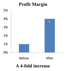 improved-profit-margin