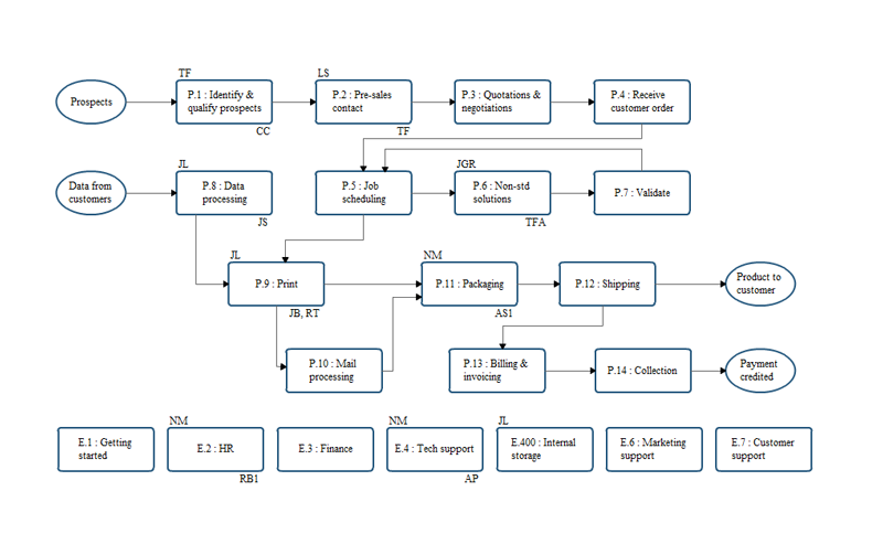 Process Management Documentation