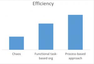 Business Improvement Model