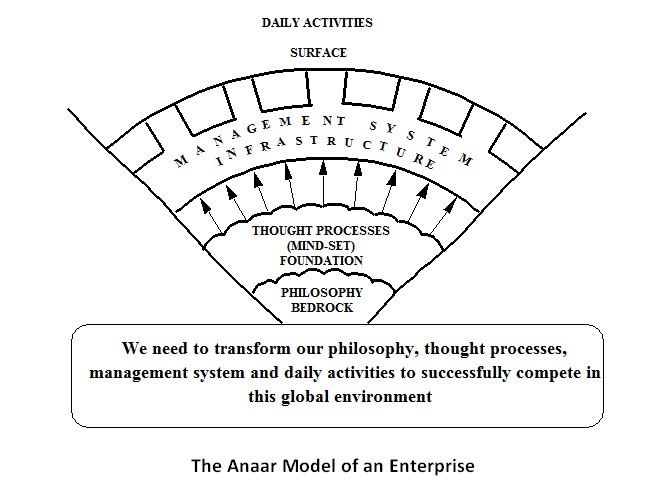 The Core Anaar Organization