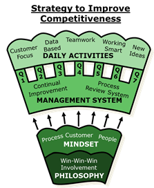 Improving Competitiveness